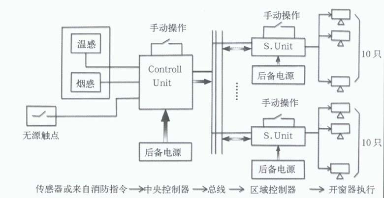 开启式天窗结构介绍-北京市京华玻璃钢建材厂
