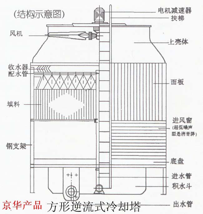 方形逆流式玻璃钢冷却塔结构图示-北京市京华玻璃